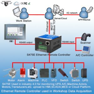 Ethernet Remote Controller