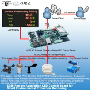 IoT Solution Product