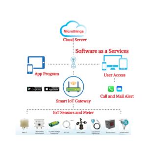 Devices+Connectivity+Platform (MULTI I/O)