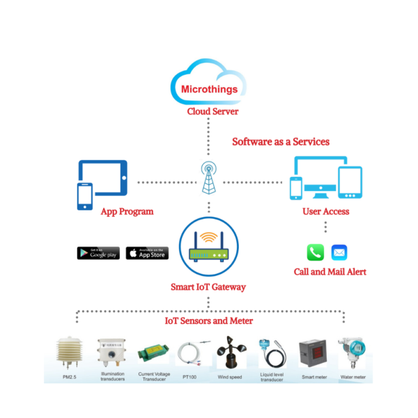 Microthings System