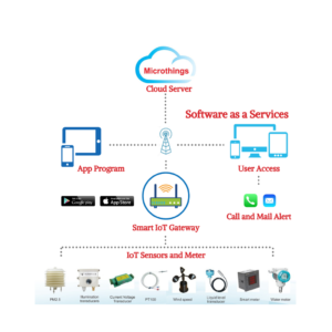 Microthings Package User Interface Customize
