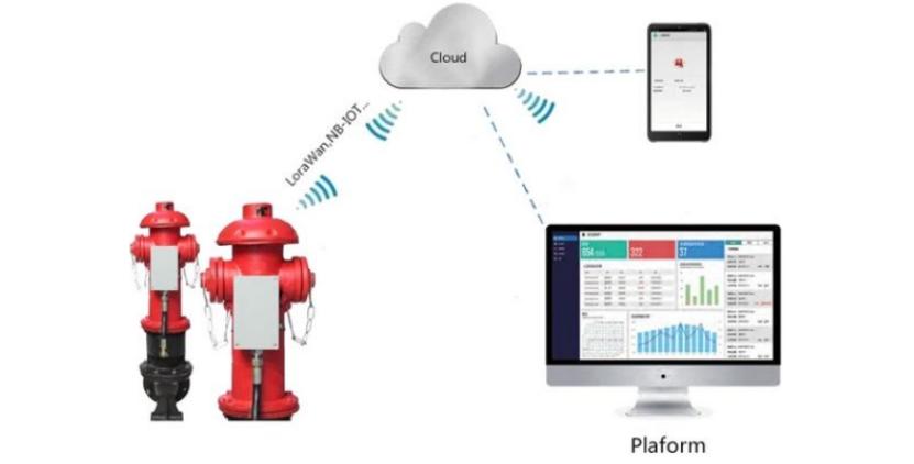 Monitoring Tekanan Air Hydran Kebakaran Berbasis IoT