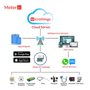 Microthings Platform Package